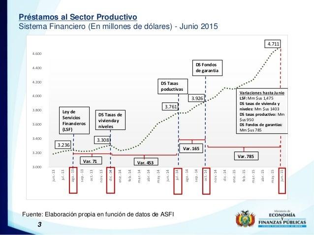 3 Préstamos al Sector Productivo Sistema Financiero (En millones de dólares) - Junio 2015 Fuente: Elaboración propia en fu...