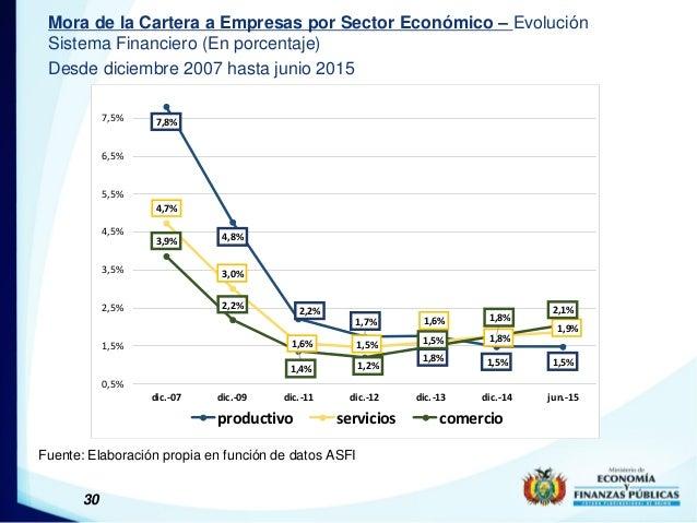 30 Mora de la Cartera a Empresas por Sector Económico – Evolución Sistema Financiero (En porcentaje) Desde diciembre 2007 ...