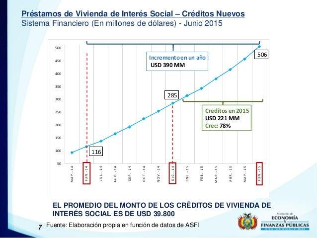 7 Préstamos de Vivienda de Interés Social – Créditos Nuevos Sistema Financiero (En millones de dólares) - Junio 2015 Fuent...
