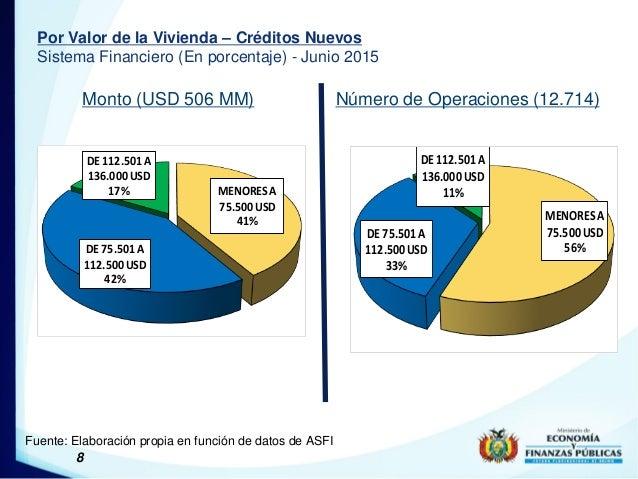 8 Por Valor de la Vivienda – Créditos Nuevos Sistema Financiero (En porcentaje) - Junio 2015 Monto (USD 506 MM) Número de ...
