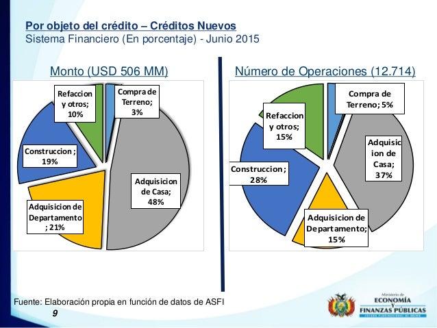 9 Por objeto del crédito – Créditos Nuevos Sistema Financiero (En porcentaje) - Junio 2015 Monto (USD 506 MM) Número de Op...