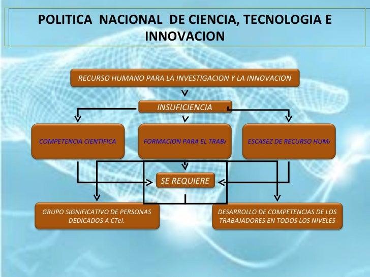 POLITICA  NACIONAL  DE CIENCIA, TECNOLOGIA E INNOVACION RECURSO HUMANO PARA LA INVESTIGACION Y LA INNOVACION COMPETENCIA C...
