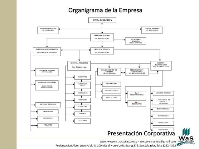 Perfil corporativo wys constructora el salvador for Organigrama de una empresa constructora