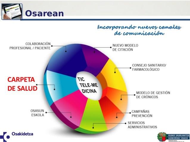 Incorporando nuevos canales de comunicación CARPETA DE SALUD Osarean
