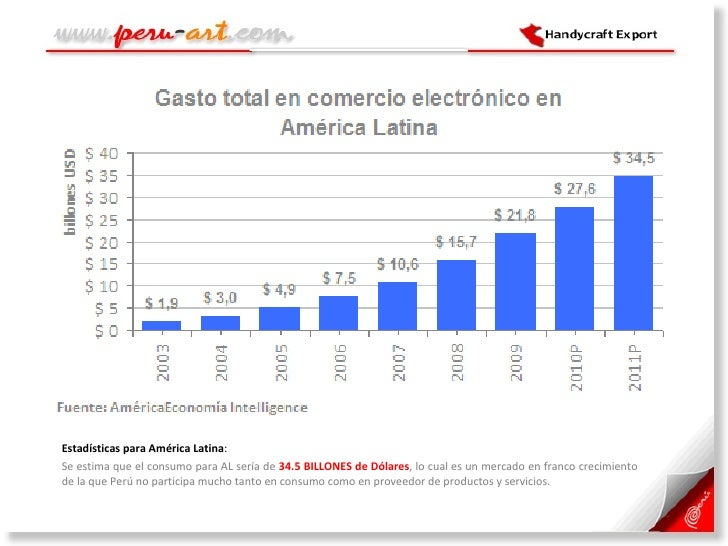 <ul><li>Estadísticas para América Latina :  </li></ul><ul><li>Se estima que el consumo para AL sería de  34.5 BILLONES de ...