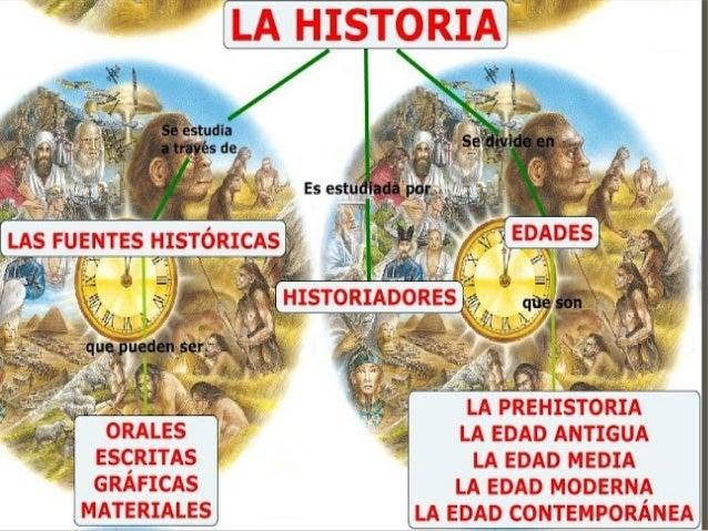 ¿Qué es y para qué sirve la  Historia?  3