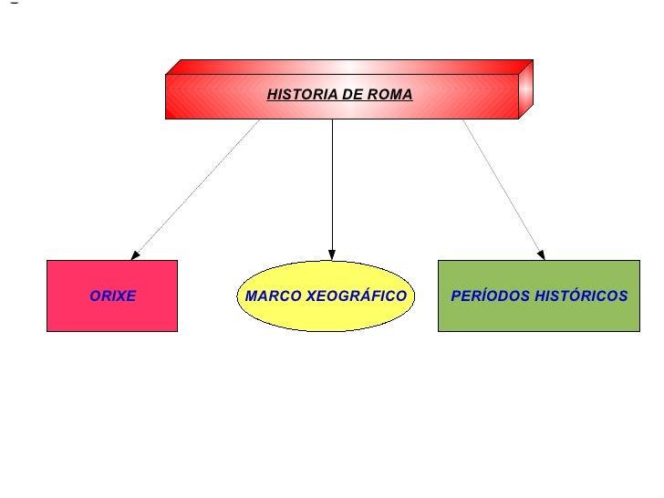 HISTORIA DE ROMA HISTORIA DE ROMA