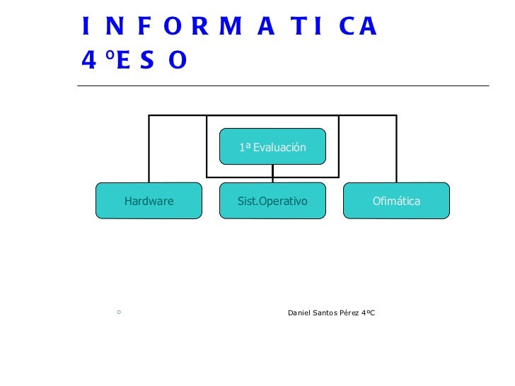 INFORMATICA 4ºESO <ul><li>Daniel Santos Pérez 4ºC </li></ul>1ª   Evaluación Hardware Sist.Operativo Ofimática