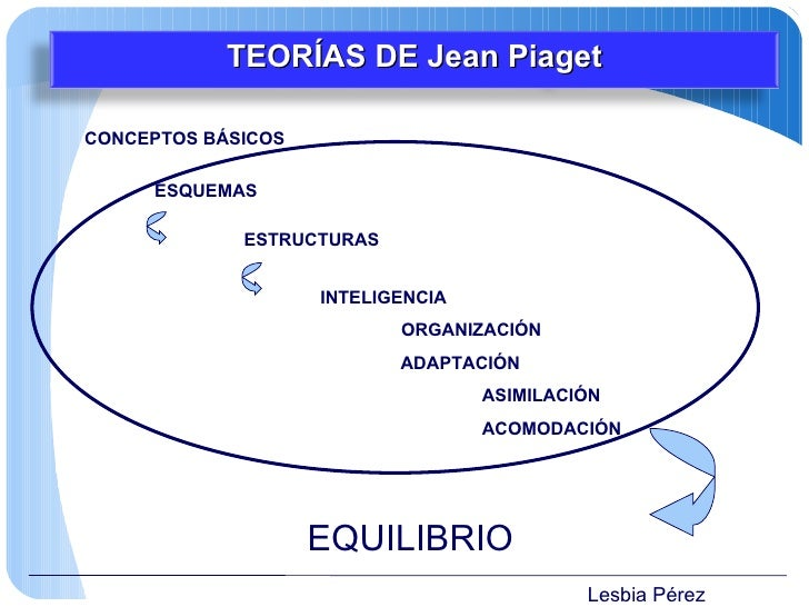 Lesbia Pérez TEORÍAS DE  Jean Piaget CONCEPTOS BÁSICOS ESQUEMAS ESTRUCTURAS <ul><li>INTELIGENCIA </li></ul><ul><li>ORGANIZ...