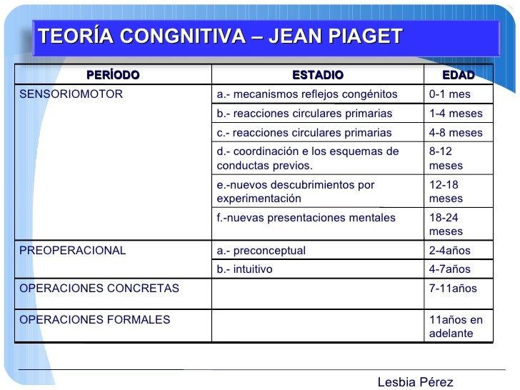 Lesbia Pérez TEORÍA CONGNITIVA – JEAN PIAGET PERÍODO ESTADIO EDAD SENSORIOMOTOR a.- mecanismos reflejos congénitos 0-1 mes...