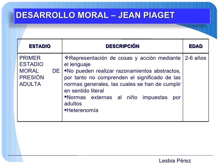 Lesbia Pérez DESARROLLO MORAL – JEAN PIAGET ESTADIO DESCRIPCIÓN EDAD PRIMER ESTADIO MORAL DE PRESIÓN ADULTA <ul><li>Repres...