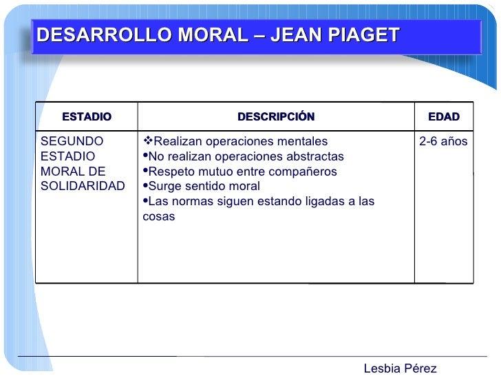 Lesbia Pérez DESARROLLO MORAL – JEAN PIAGET ESTADIO DESCRIPCIÓN EDAD SEGUNDO ESTADIO MORAL DE SOLIDARIDAD <ul><li>Realizan...