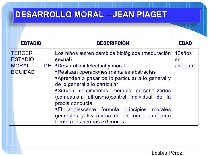 Lesbia Pérez DESARROLLO MORAL – JEAN PIAGET ESTADIO DESCRIPCIÓN EDAD TERCER ESTADIO MORAL DE EQUIDAD <ul><li>Los niños suf...