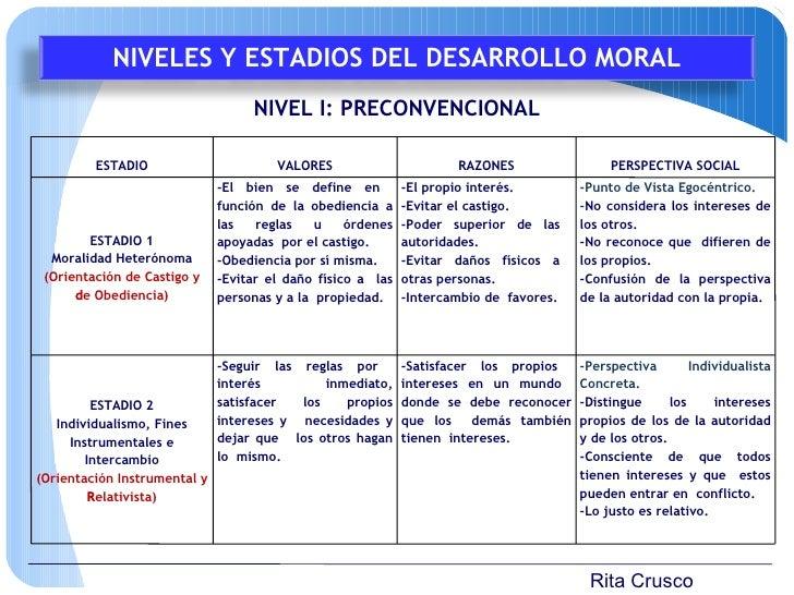 Rita Crusco NIVEL I: PRECONVENCIONAL NIVELES Y ESTADIOS DEL DESARROLLO MORAL ESTADIO VALORES RAZONES PERSPECTIVA SOCIAL ES...