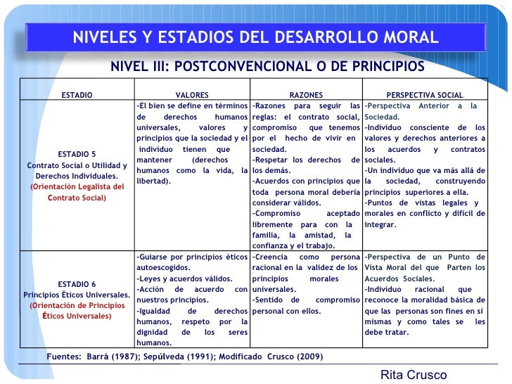 Rita Crusco NIVEL III: POSTCONVENCIONAL O DE PRINCIPIOS Fuentes:  Barr á  (1987); Sep ú lveda (1991); Modificado  Crusco (...