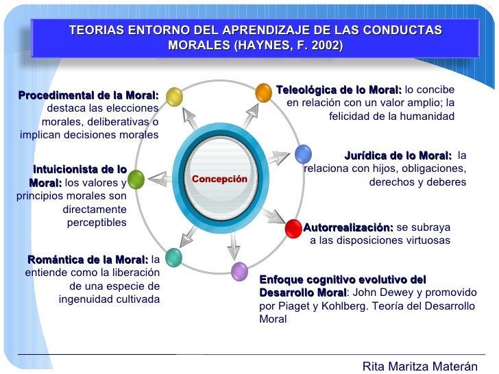 Rita Maritza Materán Enfoque cognitivo evolutivo del Desarrollo Moral : John Dewey y promovido por Piaget y Kohlberg. Teor...