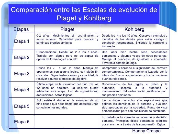 Hanny Crespo Comparación entre las Escalas de evolución de Piaget y Kohlberg Etapas  Piaget Kohlberg Etapa 1 0-2 años. Mov...