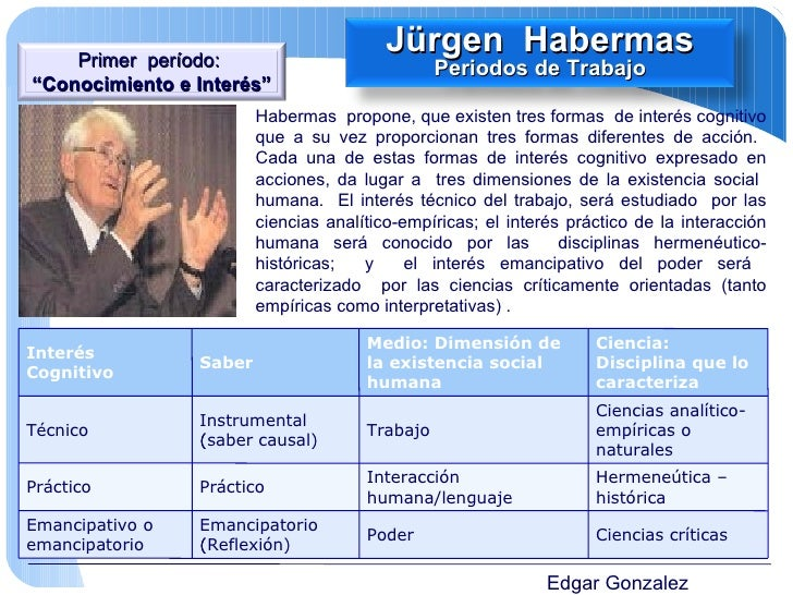 Edgar Gonzalez Habermas  propone, que existen tres formas  de interés cognitivo que a su vez proporcionan tres formas dife...