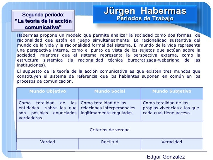 Edgar Gonzalez Habermas propone un modelo que permite analizar la sociedad como dos formas  de racionalidad que están en j...