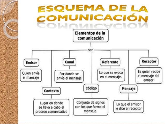 ELENTOS DE LA COMUNICACION