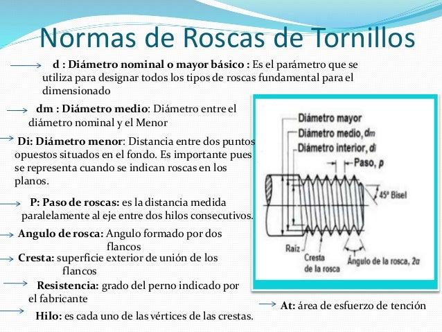 Tipos y clasificacion de tornillos for Diametro nominal e interno ou externo