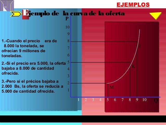 EJEMPLOS Ejemplo de la curva de la oferta 1.-Cuando el precio era de 8.000 la tonelada, se ofrecían 9 millones de tonelada...