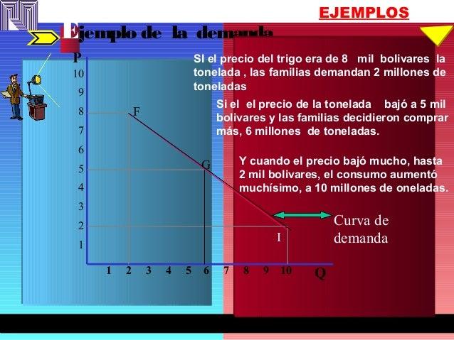EJEMPLOS Ejemplo de la demanda SI el precio del trigo era de 8 mil bolivares la tonelada , las familias demandan 2 millone...