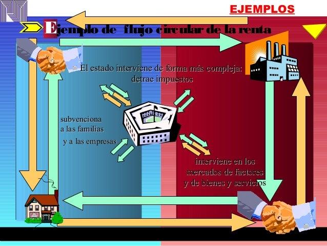 EJEMPLOS Ejemplo de flujo circularde la renta subvencionasubvenciona a las familiasa las familias interviene en losintervi...