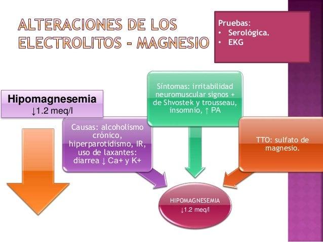 Hipermagnesemia ↑ 2.5 meq/l Causas: oligurias de IR, cetoacidosis diabética, administración excesiva de magnesio IV Síntom...