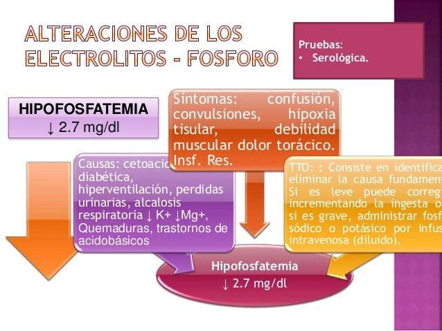 Hiperfosfatemia ↑ 4.5 mg/dl Pruebas: • Serológica. • RX. Hiperfosfatemia ↑ 4.5 mg/dl Causas: IRC, IRA, consumó exceso de f...