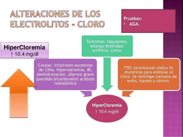 Cuidado de Enfermeria en Pacientes con Alteraciones Electroliticas