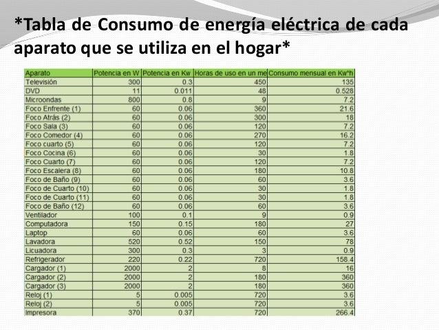Diagnóstico de Consumo de Energía Eléctrica en el hogar