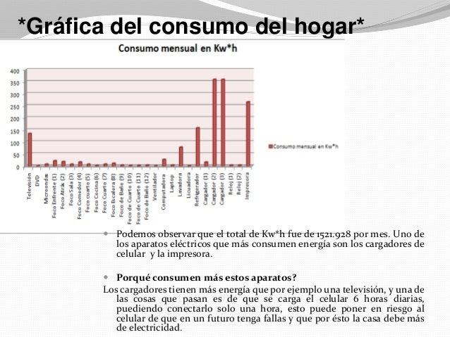 Diagn 243 Stico De Consumo De Energ 237 A El 233 Ctrica En El Hogar