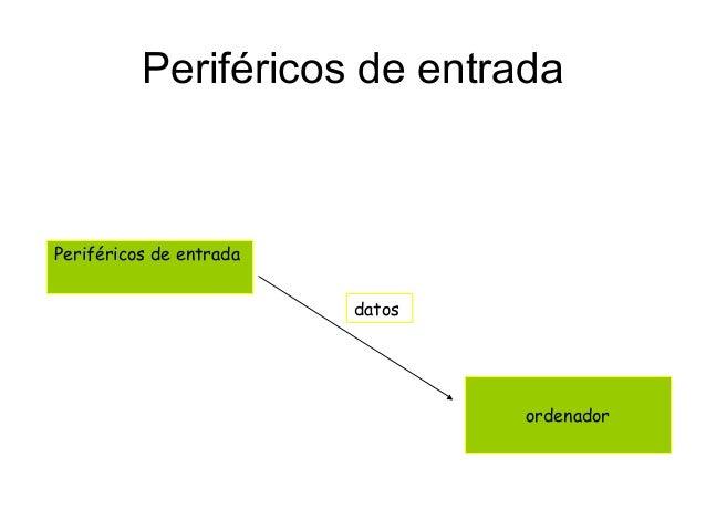 Periféricos de entrada Periféricos de entrada ordenador datos