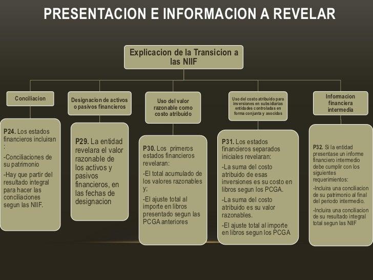PRESENTACION E INFORMACION A REVELAR                                                 Explicacion de la Transicion a       ...