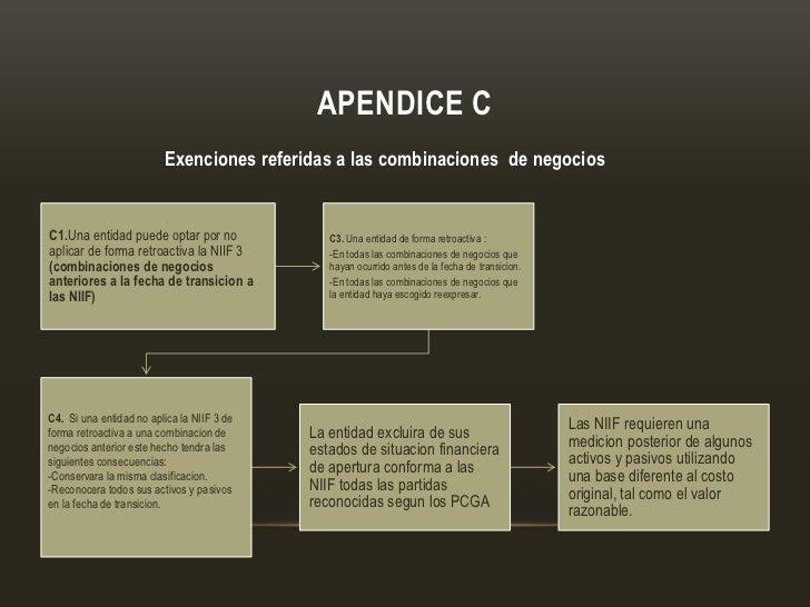 APENDICE C                         Exenciones referidas a las combinaciones de negociosC1.Una entidad puede optar por no  ...