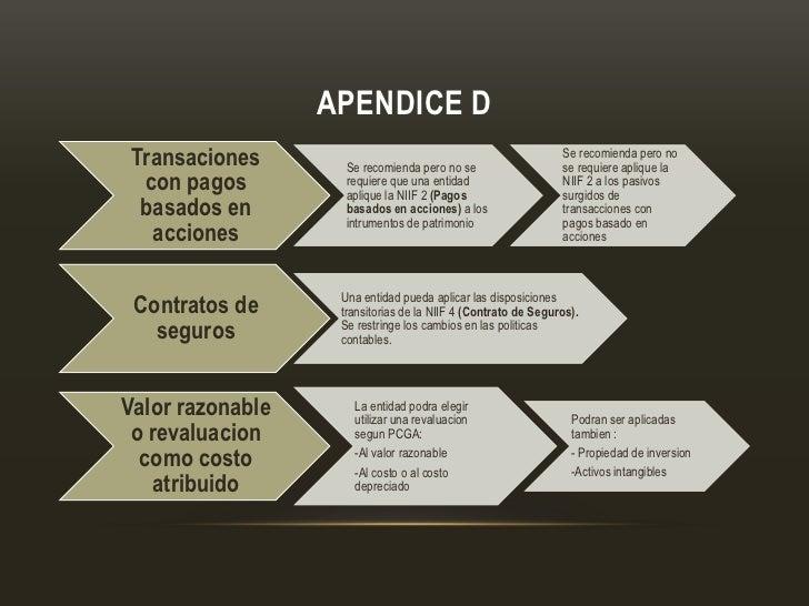 APENDICE D Transaciones       Se recomienda pero no se                                                               Se re...