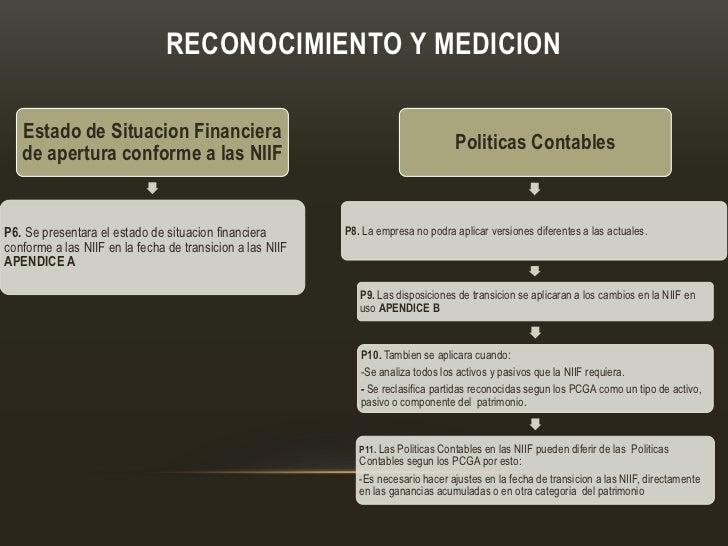 RECONOCIMIENTO Y MEDICION   Estado de Situacion Financiera                                                                ...