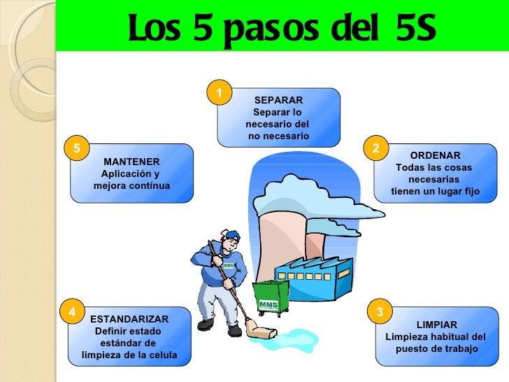 Presentacion de las 5 s for Trabajo para limpiar oficinas