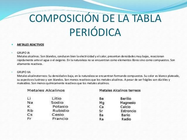 Oscar sanchez presentacion de la tabla periodica 7 composicin de la tabla peridica metales urtaz Image collections