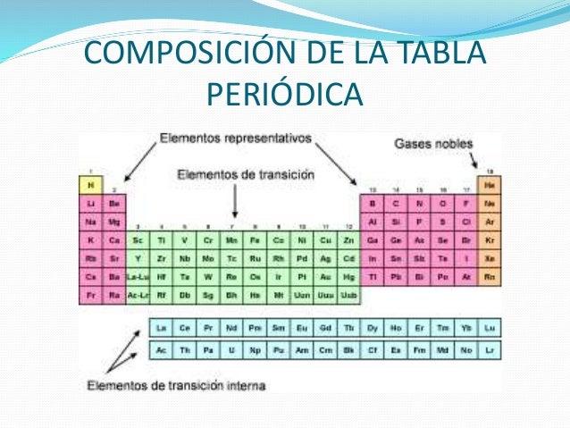 composicin de la tabla peridica 9 - Tabla Periodica Metales De Transicion Interna