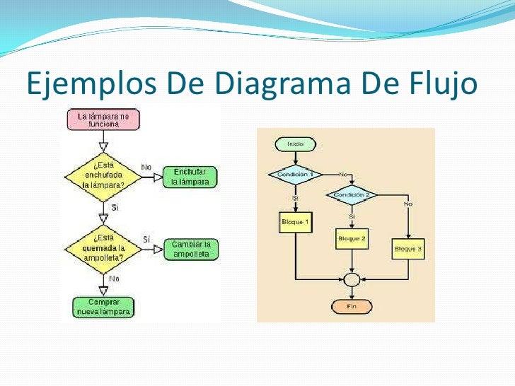 Algoritmos pseudocdigos y diagrama de flujo ccuart Image collections
