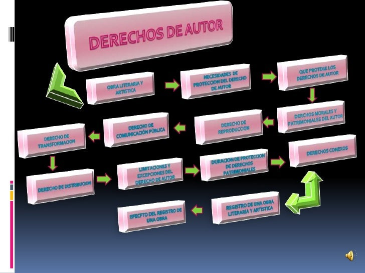 DERECHOS DE AUTOR<br />Que protege LOS DERECHOS DE AUTOR<br /> NECESIDADES  DE PROTECCION DEL DERECHO DE AUTOR<br />OBRA L...