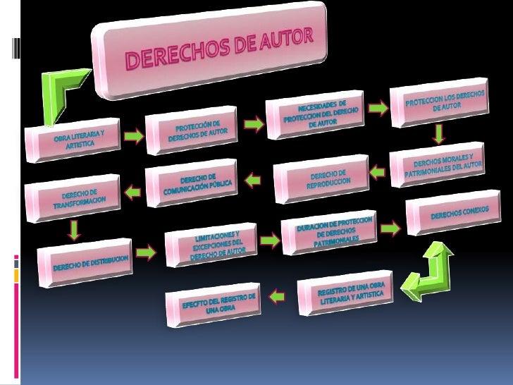 DERECHOS DE AUTOR<br />PROTECCION LOS DERECHOS DE AUTOR<br /> NECESIDADES  DE PROTECCION DEL DERECHO DE AUTOR<br />Protecc...