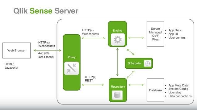 Presentacion de Qlik Sense para usuarios QlikView