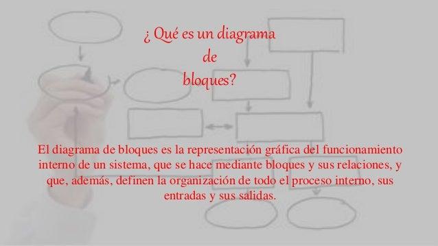 ¿ Qué es un diagrama de bloques? El diagrama de bloques es la representación gráfica del funcionamiento interno de un sist...