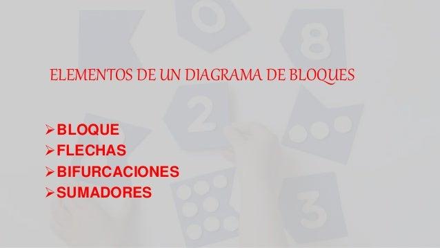 ELEMENTOS DE UN DIAGRAMA DE BLOQUES BLOQUE FLECHAS BIFURCACIONES SUMADORES