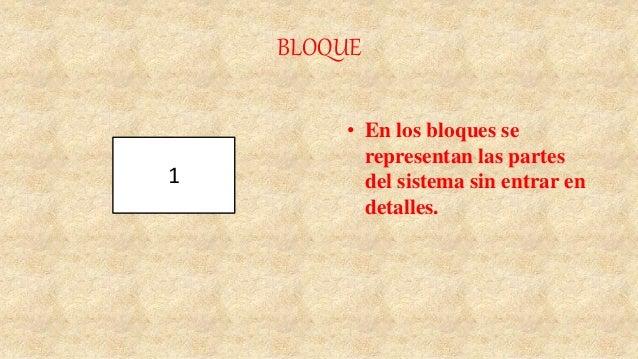 BLOQUE • En los bloques se representan las partes del sistema sin entrar en detalles. 1