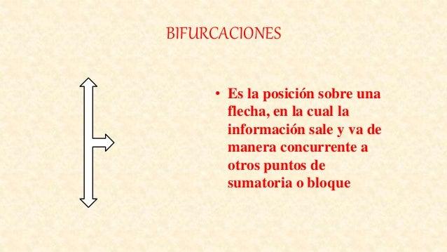 BIFURCACIONES • Es la posición sobre una flecha, en la cual la información sale y va de manera concurrente a otros puntos ...