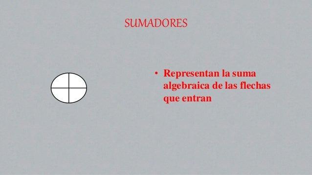 SUMADORES • Representan la suma algebraica de las flechas que entran